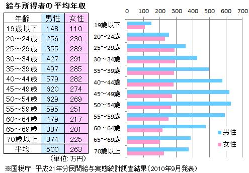 年齢別平均年収