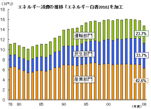エネルギー消費の推移