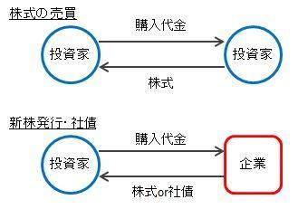[イメージ図]資金の流れをシンプルに