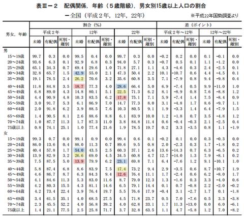 平成22年国勢調査