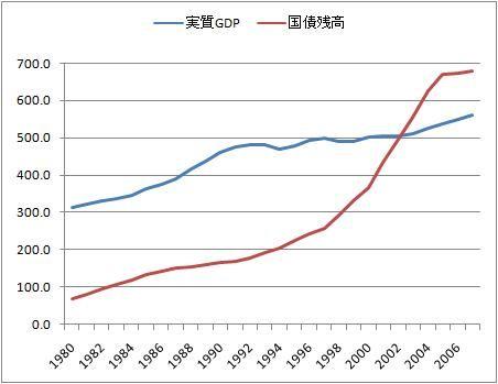 GDPと国債残高