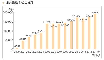 140216カゴメ個人株主数推移