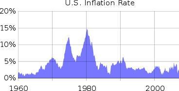 アメリカ・インフレ率推移