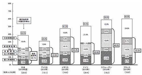 140416税金・社会保障の国民負担率の国際比較