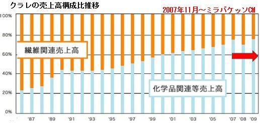 クラレの売上高構成比推移