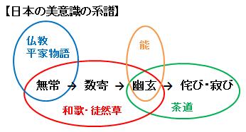 日本の美意識の系譜