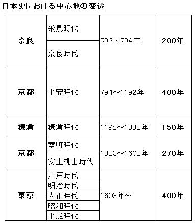 日本史における中心地の変遷