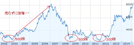 トヨタ株価推移