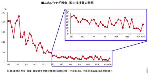 うなぎ(水産庁資料)