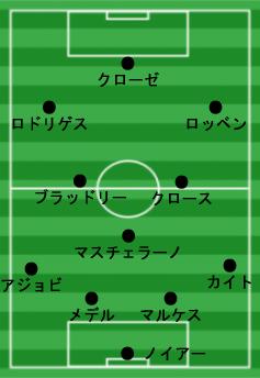 ワールドカップ2014 ベストイレブン