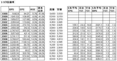 トヨタ財務指標