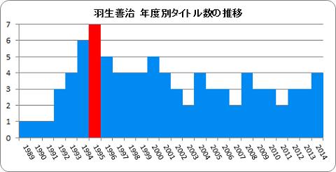 羽生善治・獲得タイトル推移1989-2014