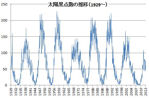 太陽黒点数の推移1929-2013