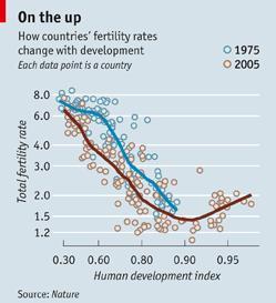 HDIと出生率