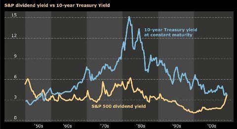 配当利回りが10年国債利回りを逆転inアメリカ