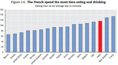 食事時間の国際比較(2009OECD)