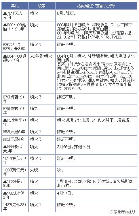 140228気象庁富士山