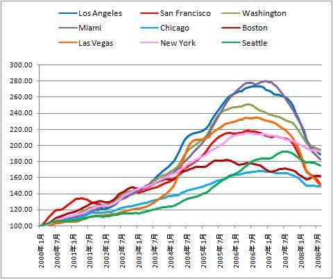 ケース・シラー住宅指数の都市別
