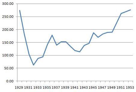 ダウ平均1929~1953年